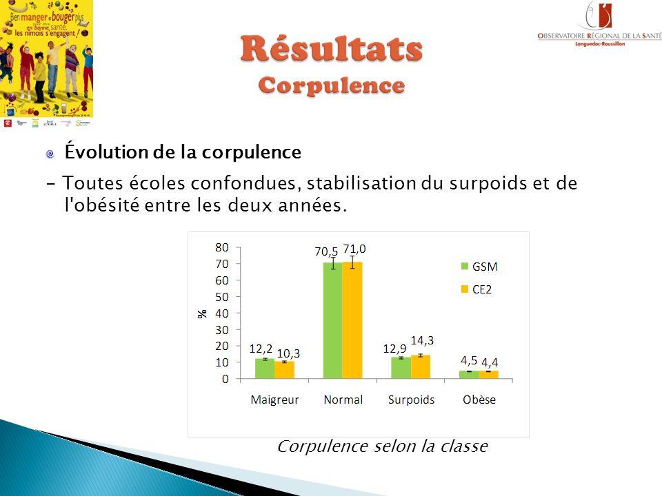 Évolution de la corpulence - Toutes écoles confondues, stabilisation du surpoids et de l'obésité entre les deux années. Corpulence selon la classe