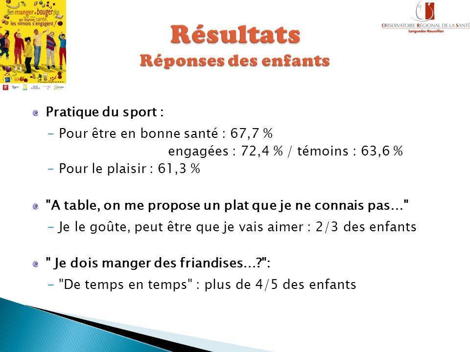 Pratique du sport : -Pour être en bonne santé : 67,7 % engagées : 72,4 % / témoins : 63,6 % -Pour le plaisir : 61,3 %