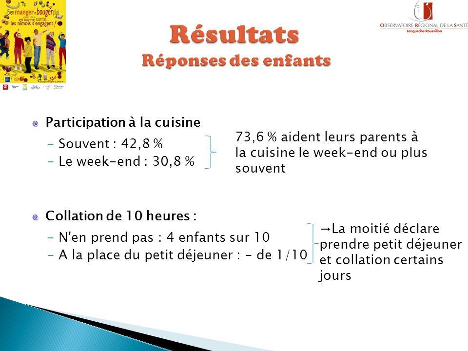 Participation à la cuisine -Souvent : 42,8 % -Le week-end : 30,8 % Collation de 10 heures : -N'en prend pas : 4 enfants sur 10 -A la place du petit dé