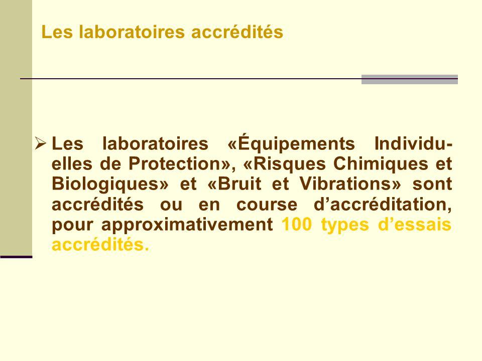 Les laboratoires «Équipements Individu- elles de Protection», «Risques Chimiques et Biologiques» et «Bruit et Vibrations» sont accrédités ou en course daccréditation, pour approximativement 100 types dessais accrédités.