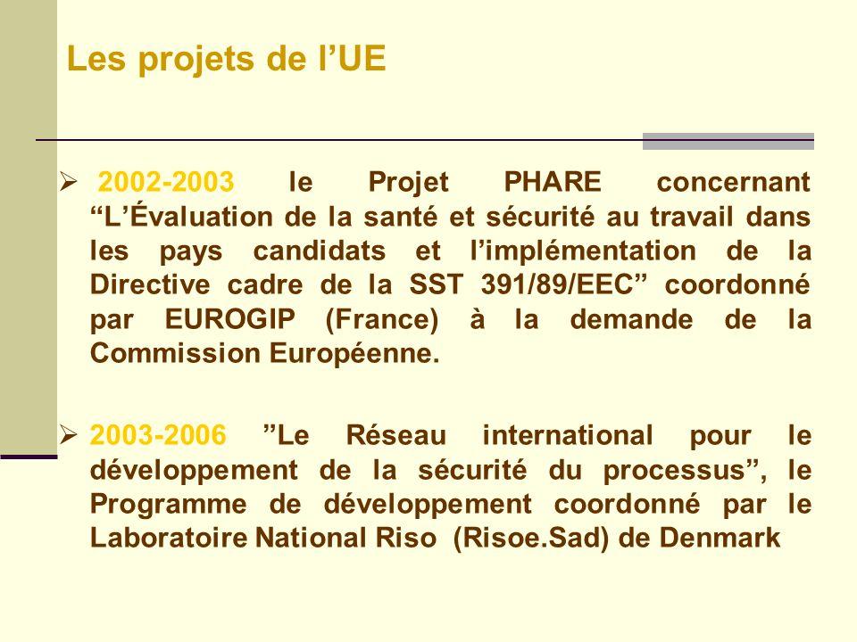 2002-2003 le Projet PHARE concernant LÉvaluation de la santé et sécurité au travail dans les pays candidats et limplémentation de la Directive cadre de la SST 391/89/EEC coordonné par EUROGIP (France) à la demande de la Commission Européenne.