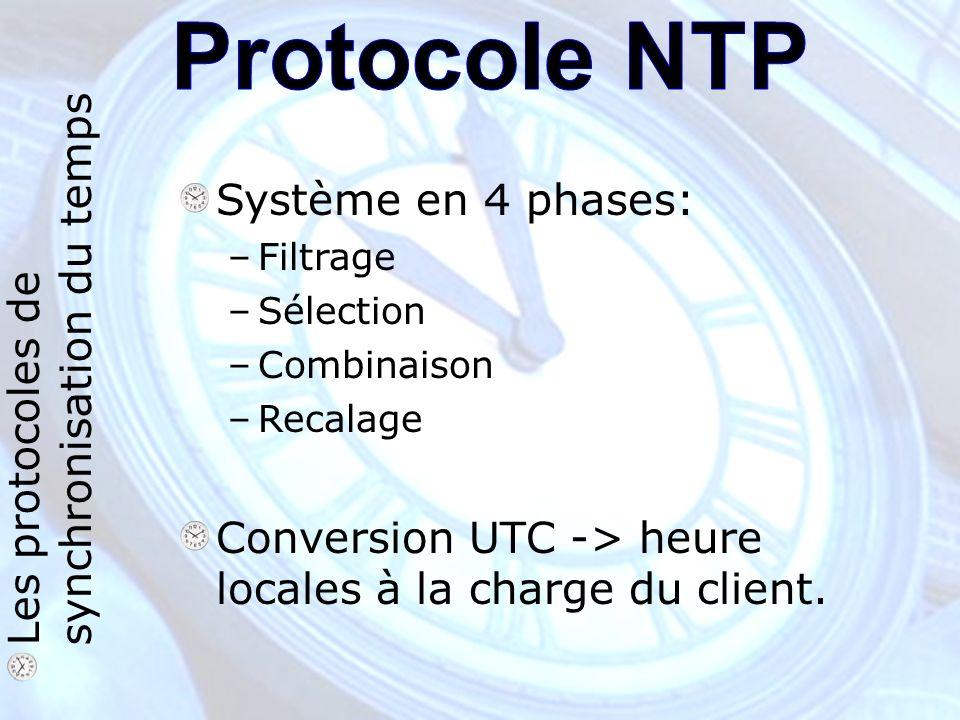 Les protocoles de synchronisation du temps Système en 4 phases: –Filtrage –Sélection –Combinaison –Recalage Conversion UTC -> heure locales à la charge du client.