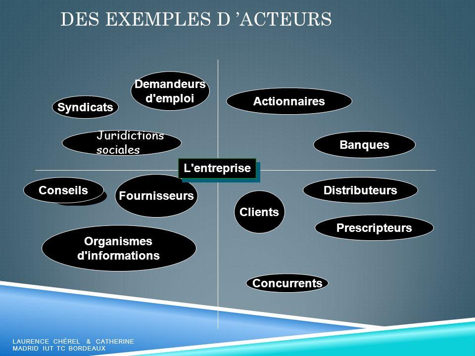 DES EXEMPLES D ACTEURS LAURENCE CHÉREL & CATHERINE MADRID IUT TC BORDEAUX Clients Distributeurs Concurrents Prescripteurs Conseils Fournisseurs Organi