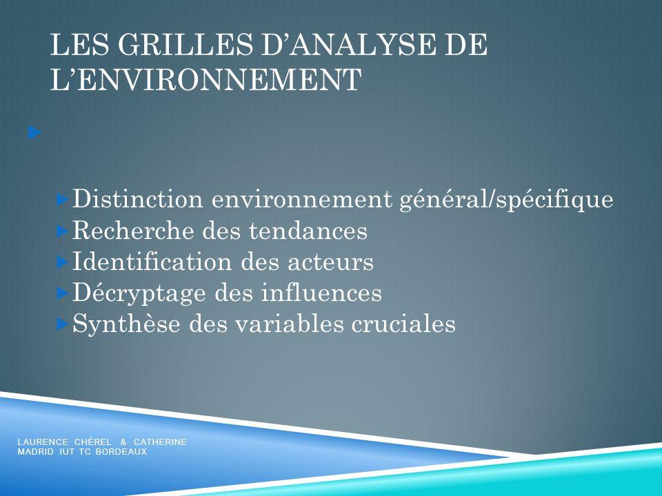 LES GRILLES DANALYSE DE LENVIRONNEMENT Distinction environnement général/spécifique Recherche des tendances Identification des acteurs Décryptage des