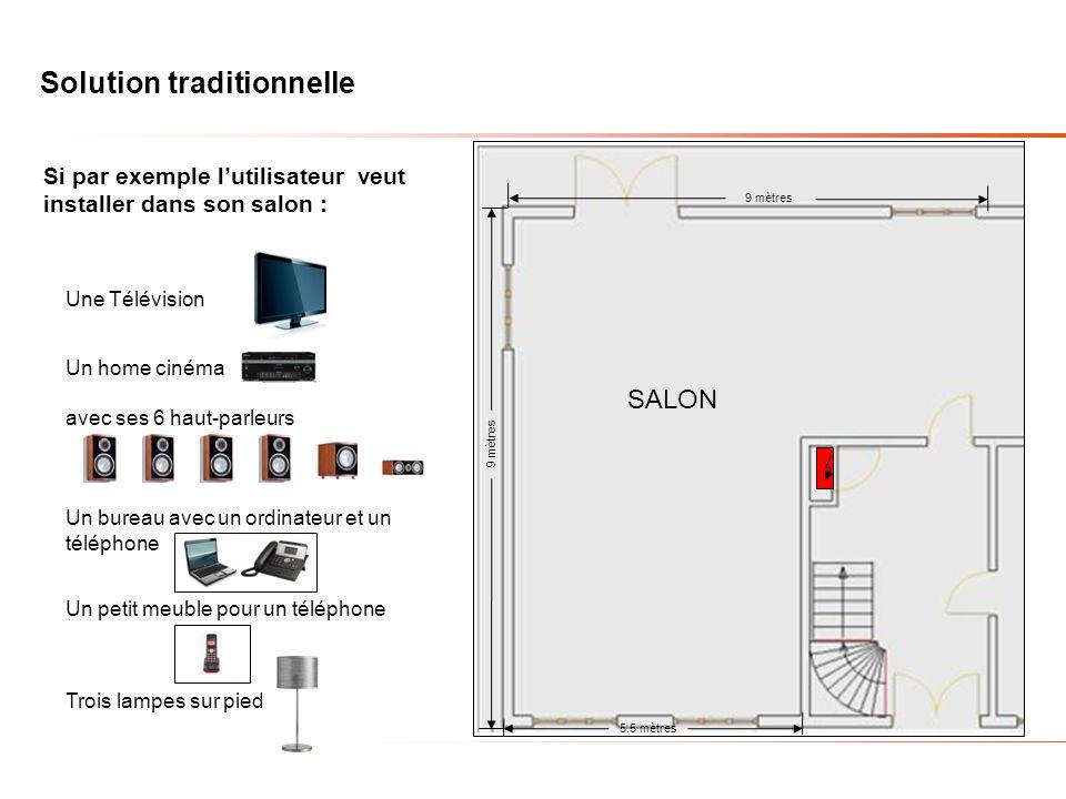 Solution traditionnelle 9 mètres 5.5 mètres 9 mètres SALON Dans une installation traditionnelle, il est impératif de définir où doit être installé son ameublement avant de faire linstallation, en sachant quil nest pas facile de se projeter par rapport à un plan.