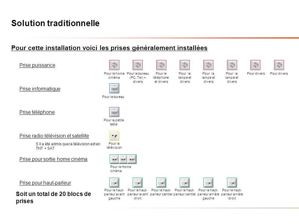 Solution traditionnelle Pour cette installation voici les prises généralement installées Prise puissance Prise informatique Prise téléphone Prise radi