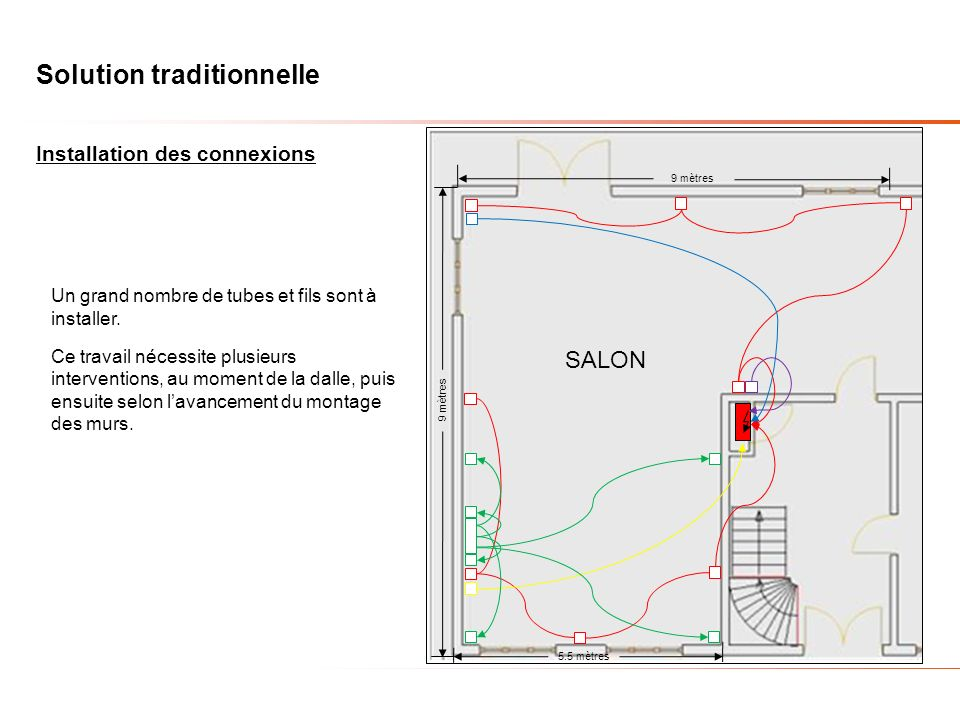 Solution traditionnelle Installation des connexions 9 mètres 5.5 mètres 9 mètres SALON Un grand nombre de tubes et fils sont à installer. Ce travail n