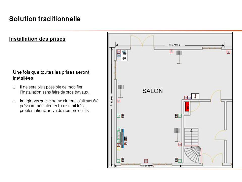 Solution traditionnelle 9 mètres 5.5 mètres 9 mètres SALON Cent soucis: o Si pour une raison quelconque lutilisateur veut modifier son aménagement, ce ne sera pas possible ou alors, très coûteux.