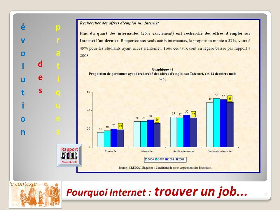 4 44444 le contexte Pourquoi Internet : trouver un job...