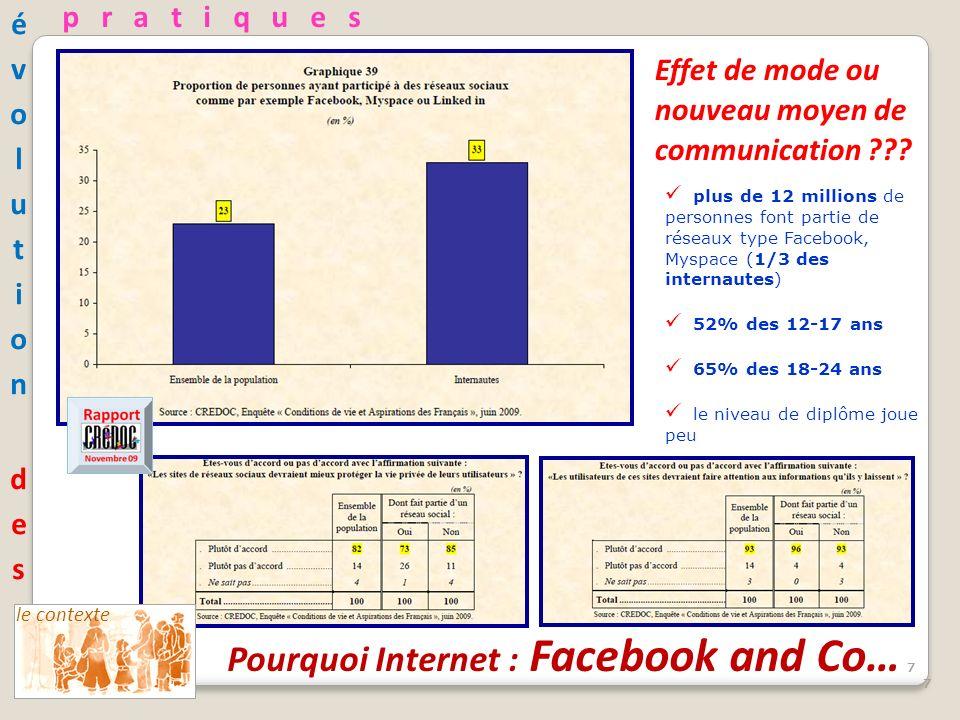 77777 le contexte Pourquoi Internet : Facebook and Co… plus de 12 millions de personnes font partie de réseaux type Facebook, Myspace (1/3 des internautes) 52% des 12-17 ans 65% des 18-24 ans le niveau de diplôme joue peu 77777 Effet de mode ou nouveau moyen de communication ??.