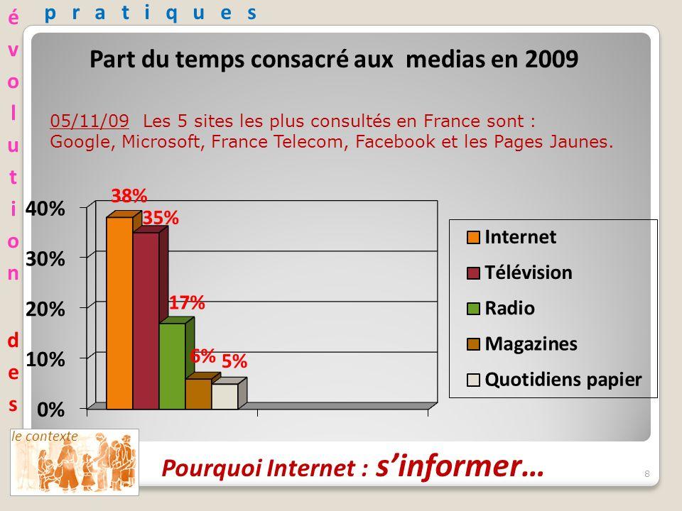 8 05/11/09 Les 5 sites les plus consultés en France sont : Google, Microsoft, France Telecom, Facebook et les Pages Jaunes.