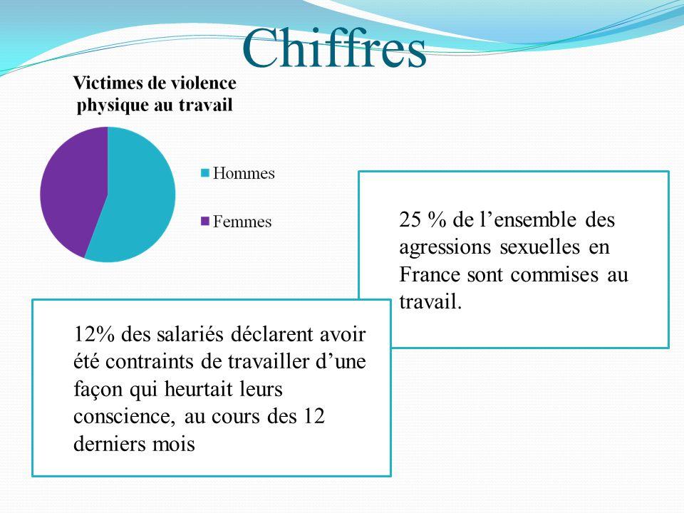 Chiffres 25 % de lensemble des agressions sexuelles en France sont commises au travail. 12% des salariés déclarent avoir été contraints de travailler