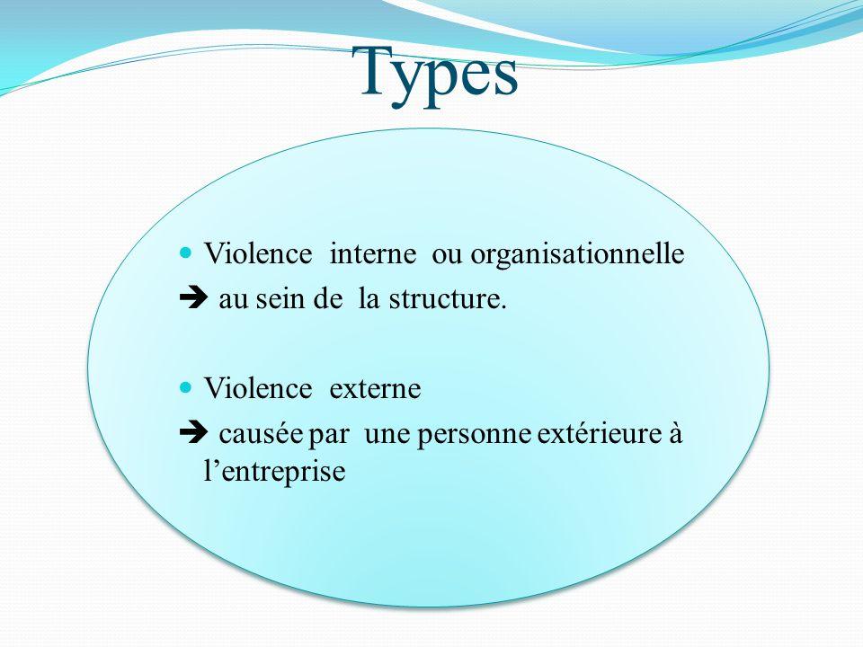 Violence interne ou organisationnelle au sein de la structure. Violence externe causée par une personne extérieure à lentreprise Types