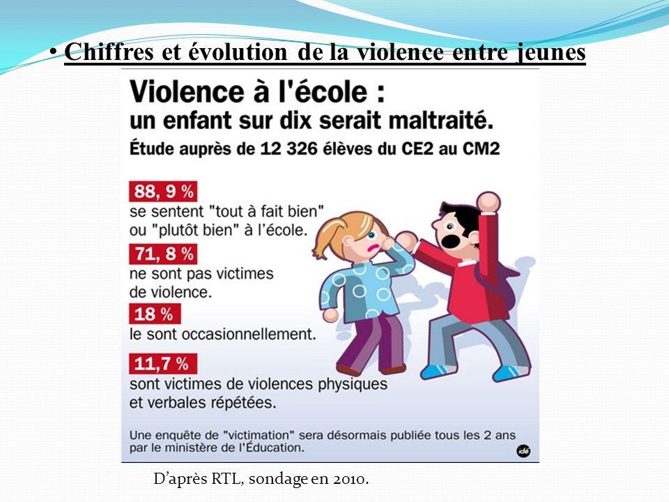 Chiffres et évolution de la violence entre jeunes Daprès RTL, sondage en 2010.
