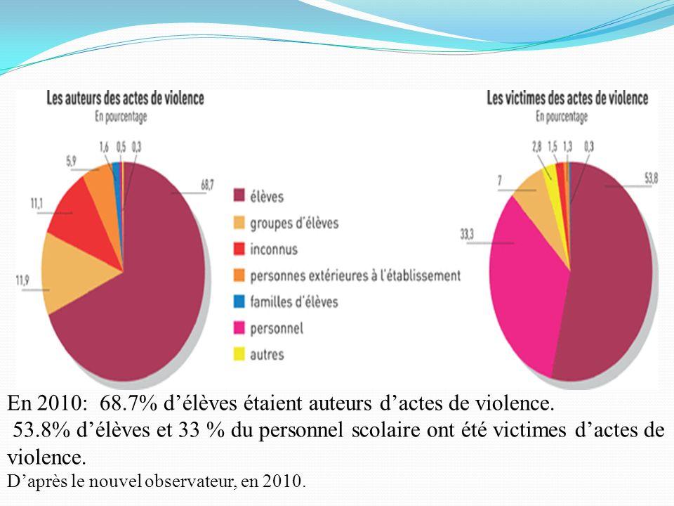 En 2010: 68.7% délèves étaient auteurs dactes de violence. 53.8% délèves et 33 % du personnel scolaire ont été victimes dactes de violence. Daprès le