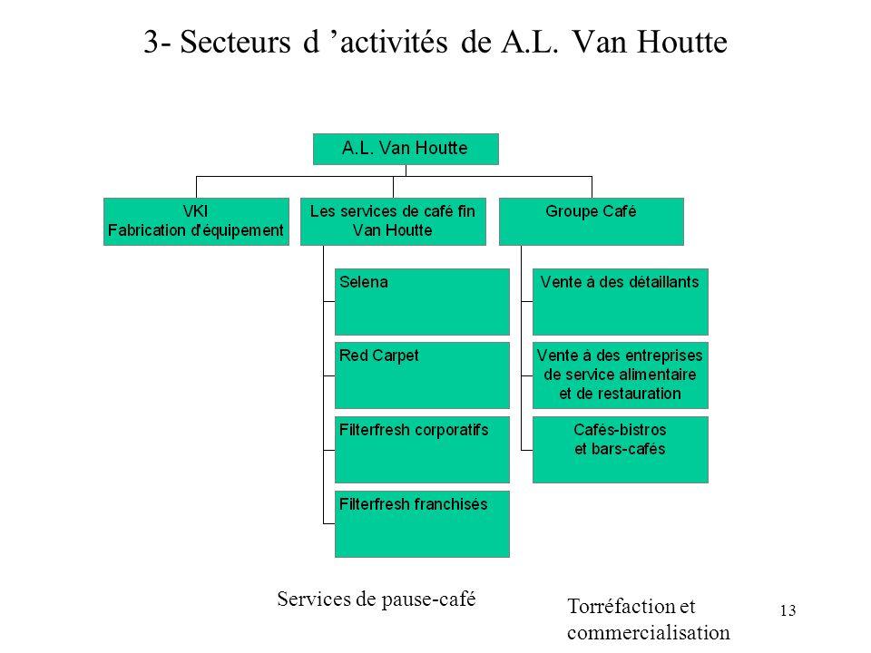 13 3- Secteurs d activités de A.L.