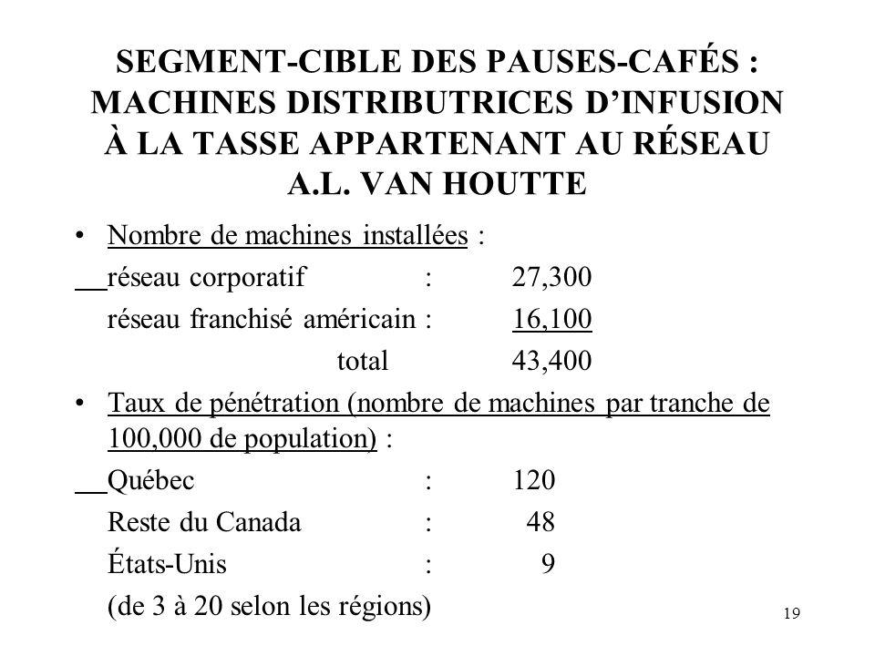 19 SEGMENT-CIBLE DES PAUSES-CAFÉS : MACHINES DISTRIBUTRICES DINFUSION À LA TASSE APPARTENANT AU RÉSEAU A.L.