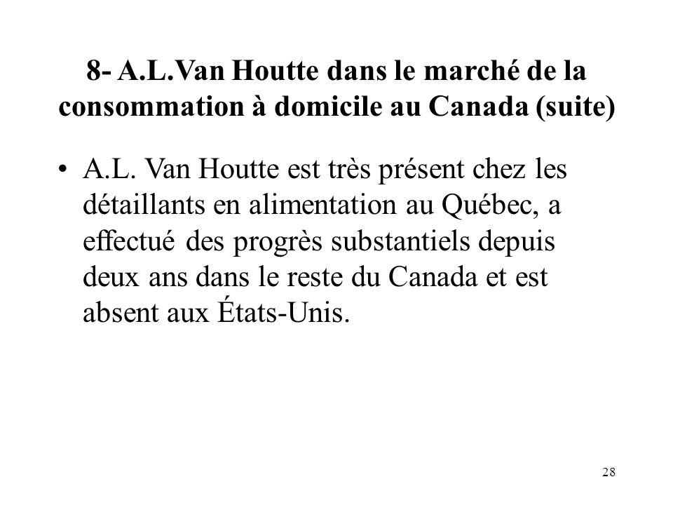 28 8- A.L.Van Houtte dans le marché de la consommation à domicile au Canada (suite) A.L.