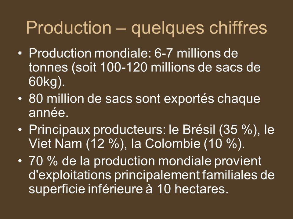 Production – quelques chiffres Production mondiale: 6-7 millions de tonnes (soit 100-120 millions de sacs de 60kg). 80 million de sacs sont exportés c
