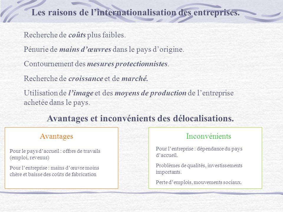 Les raisons de linternationalisation des entreprises.