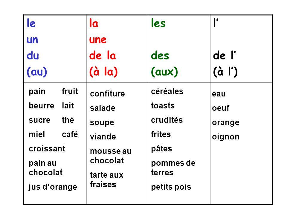 le un du (au) la une de la (à la) les des (aux) l de l (à l) pain fruit beurre lait sucre thé miel café croissant pain au chocolat jus dorange confitu