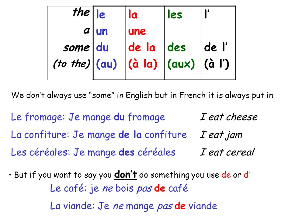 le un du (au) la une de la (à la) les des (aux) l de l (à l) the a some (to the) We dont always use some in English but in French it is always put in Le fromage: Je mange du fromage La confiture: Je mange de la confiture Les céréales: Je mange des céréales I eat cheese I eat jam I eat cereal But if you want to say you dont do something you use de or d Le café: je ne bois pas de café La viande: Je ne mange pas de viande