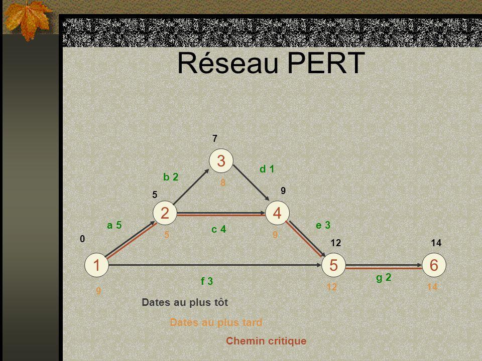 Réseau PERT 16 4 3 5 2 a 5 f 3 b 2 c 4 d 1 e 3 g 2 5 7 9 1214 12 9 8 5 9 0 Dates au plus tôt Dates au plus tard Chemin critique