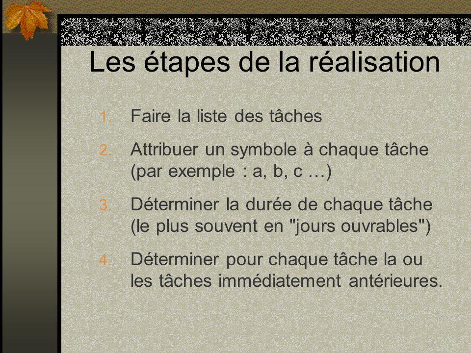 Les étapes de la réalisation 1. Faire la liste des tâches 2. Attribuer un symbole à chaque tâche (par exemple : a, b, c …) 3. Déterminer la durée de c