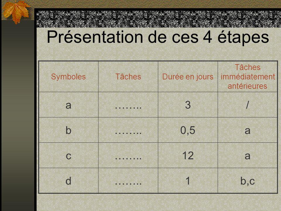 Présentation de ces 4 étapes SymbolesTâchesDurée en jours Tâches immédiatement antérieures a……..3/ b 0,5a c……..12a d……..1b,c