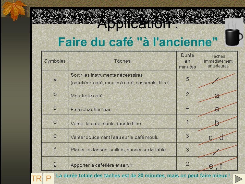 Application : Faire du café