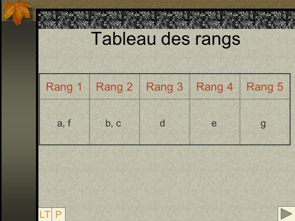 Tableau des rangs Rang 1Rang 2Rang 3Rang 4Rang 5 a, fb, cdeg LTP