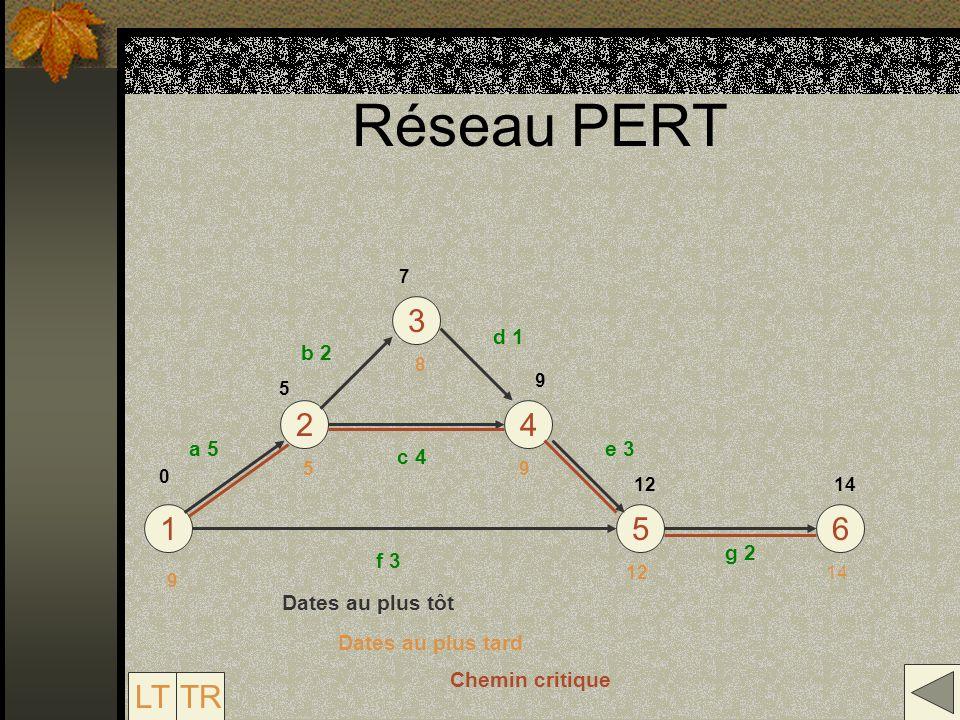 Réseau PERT 16 4 3 5 2 a 5 f 3 LTTR b 2 c 4 d 1 e 3 g 2 5 7 9 1214 12 9 8 5 9 0 Dates au plus tôt Dates au plus tard Chemin critique