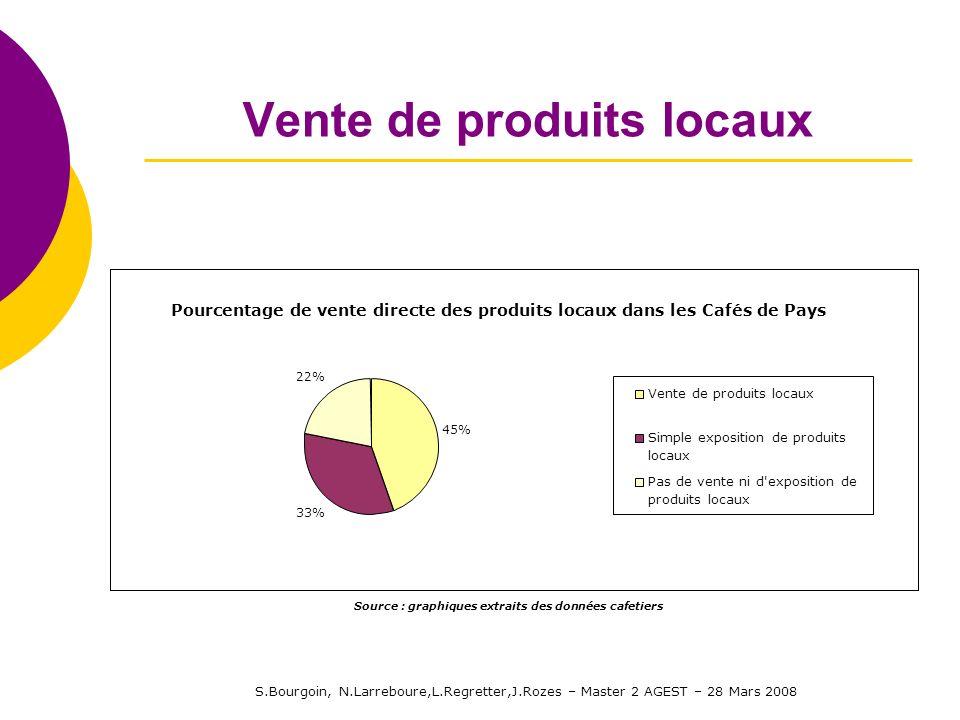 S.Bourgoin, N.Larreboure,L.Regretter,J.Rozes – Master 2 AGEST – 28 Mars 2008 Vente de produits locaux Pourcentage de vente directe des produits locaux