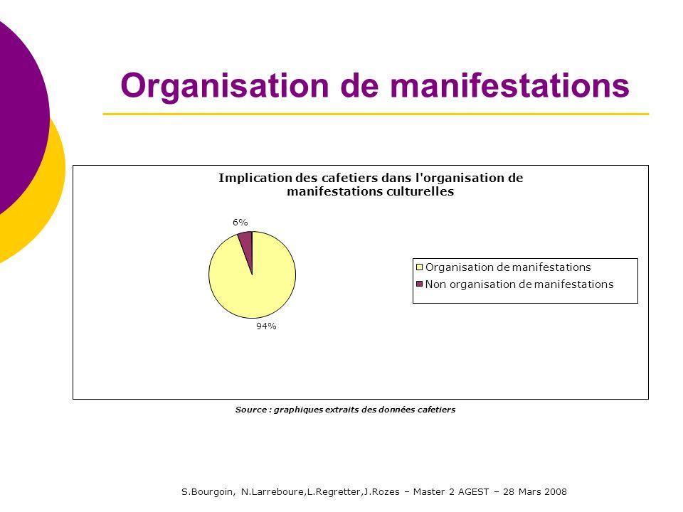 S.Bourgoin, N.Larreboure,L.Regretter,J.Rozes – Master 2 AGEST – 28 Mars 2008 Organisation de manifestations Implication des cafetiers dans l'organisat