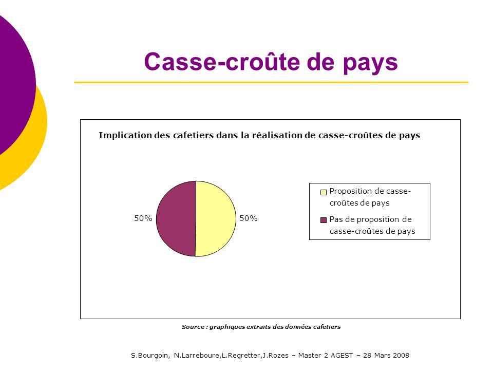 S.Bourgoin, N.Larreboure,L.Regretter,J.Rozes – Master 2 AGEST – 28 Mars 2008 Casse-croûte de pays Implication des cafetiers dans la réalisation de cas