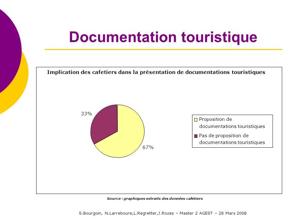 S.Bourgoin, N.Larreboure,L.Regretter,J.Rozes – Master 2 AGEST – 28 Mars 2008 Documentation touristique Implication des cafetiers dans la présentation