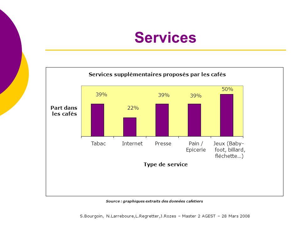 S.Bourgoin, N.Larreboure,L.Regretter,J.Rozes – Master 2 AGEST – 28 Mars 2008 Services Services supplémentaires proposés par les cafés 22% 39% 50% 39%