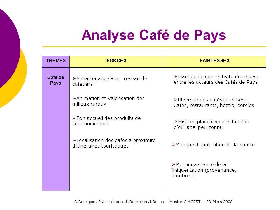 S.Bourgoin, N.Larreboure,L.Regretter,J.Rozes – Master 2 AGEST – 28 Mars 2008 Analyse Café de Pays THEMESFORCESFAIBLESSES Café de Pays Appartenance à u