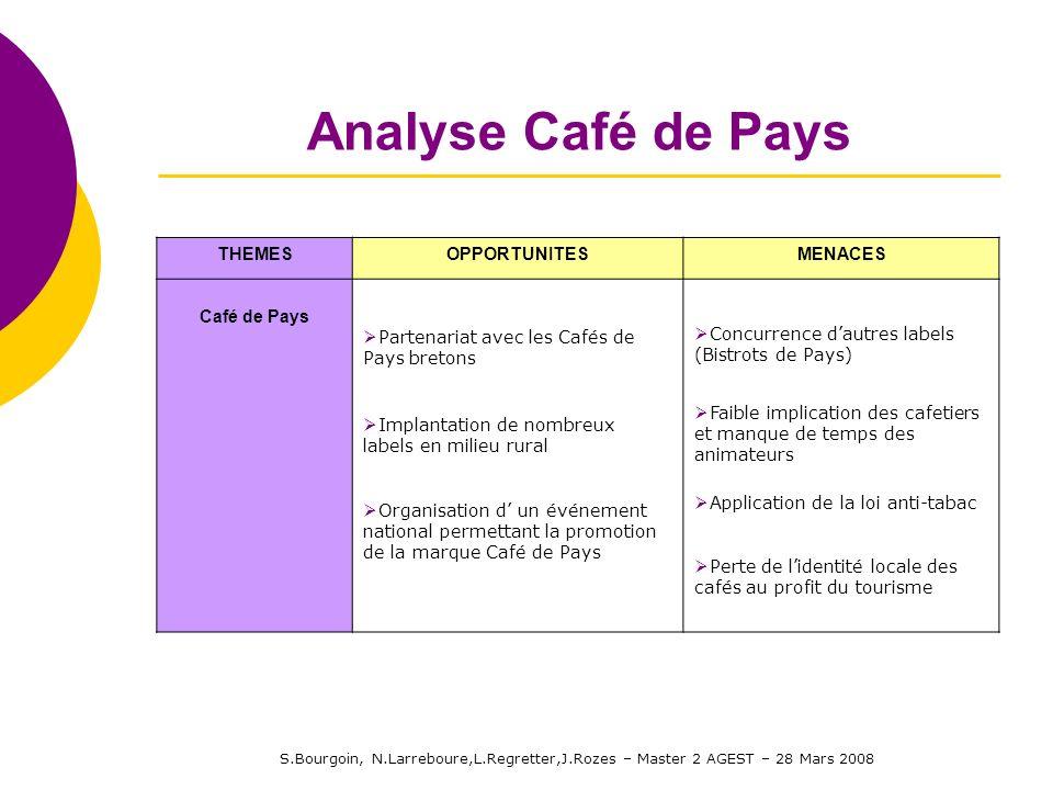 S.Bourgoin, N.Larreboure,L.Regretter,J.Rozes – Master 2 AGEST – 28 Mars 2008 Analyse Café de Pays THEMESOPPORTUNITESMENACES Café de Pays Partenariat a