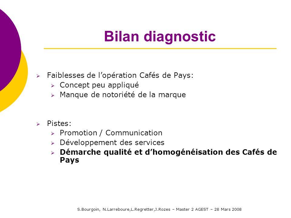 S.Bourgoin, N.Larreboure,L.Regretter,J.Rozes – Master 2 AGEST – 28 Mars 2008 Bilan diagnostic Faiblesses de lopération Cafés de Pays: Concept peu appl