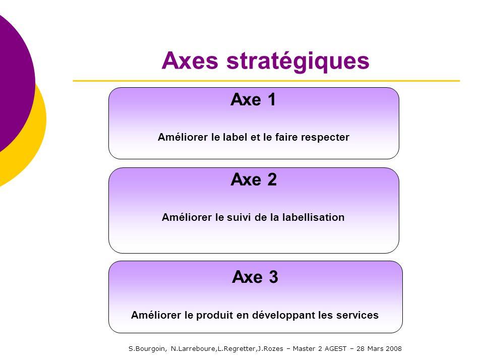 S.Bourgoin, N.Larreboure,L.Regretter,J.Rozes – Master 2 AGEST – 28 Mars 2008 Axes stratégiques Axe 1 Améliorer le label et le faire respecter Axe 2 Am