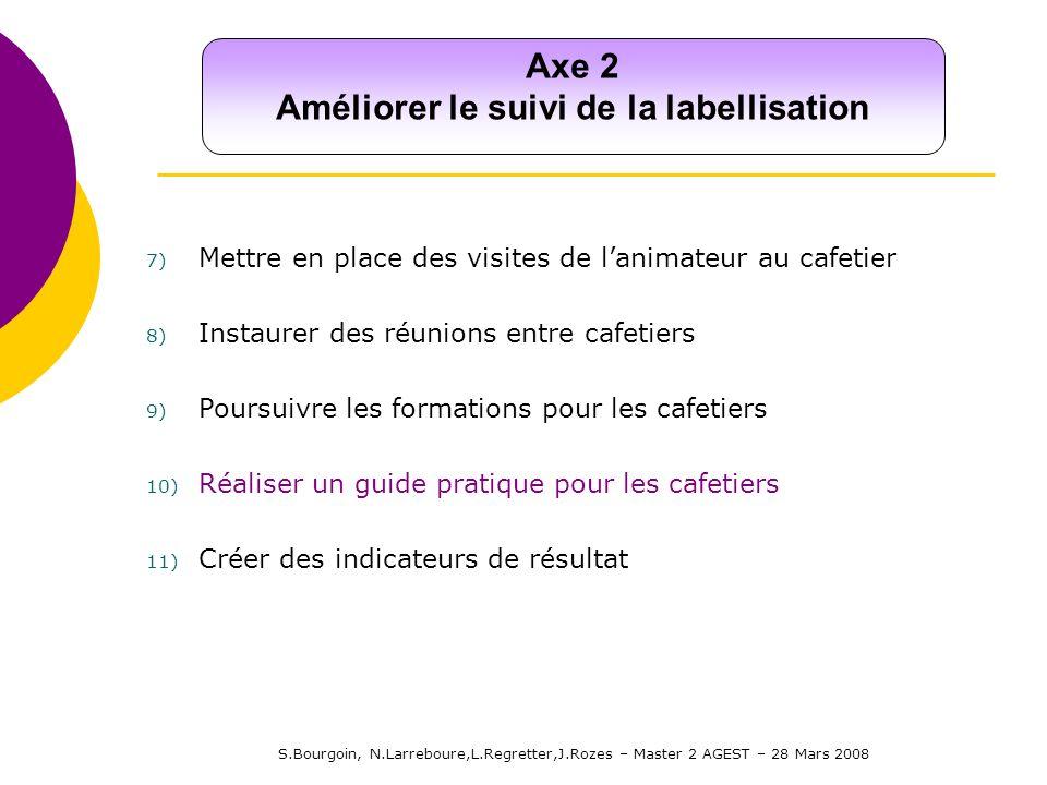 S.Bourgoin, N.Larreboure,L.Regretter,J.Rozes – Master 2 AGEST – 28 Mars 2008 Axe 2 Améliorer le suivi de la labellisation 7) Mettre en place des visit