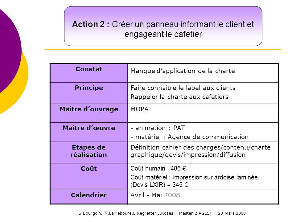 S.Bourgoin, N.Larreboure,L.Regretter,J.Rozes – Master 2 AGEST – 28 Mars 2008 Constat Manque dapplication de la charte PrincipeFaire connaitre le label