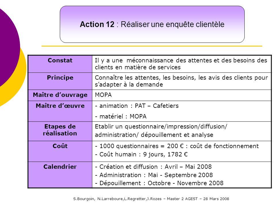 S.Bourgoin, N.Larreboure,L.Regretter,J.Rozes – Master 2 AGEST – 28 Mars 2008 Action 12 : Réaliser une enquête clientèle ConstatIl y a une méconnaissan