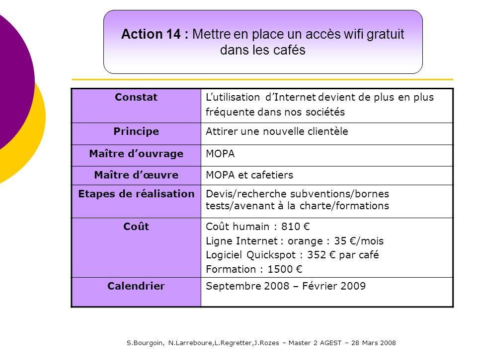 S.Bourgoin, N.Larreboure,L.Regretter,J.Rozes – Master 2 AGEST – 28 Mars 2008 ConstatLutilisation dInternet devient de plus en plus fréquente dans nos