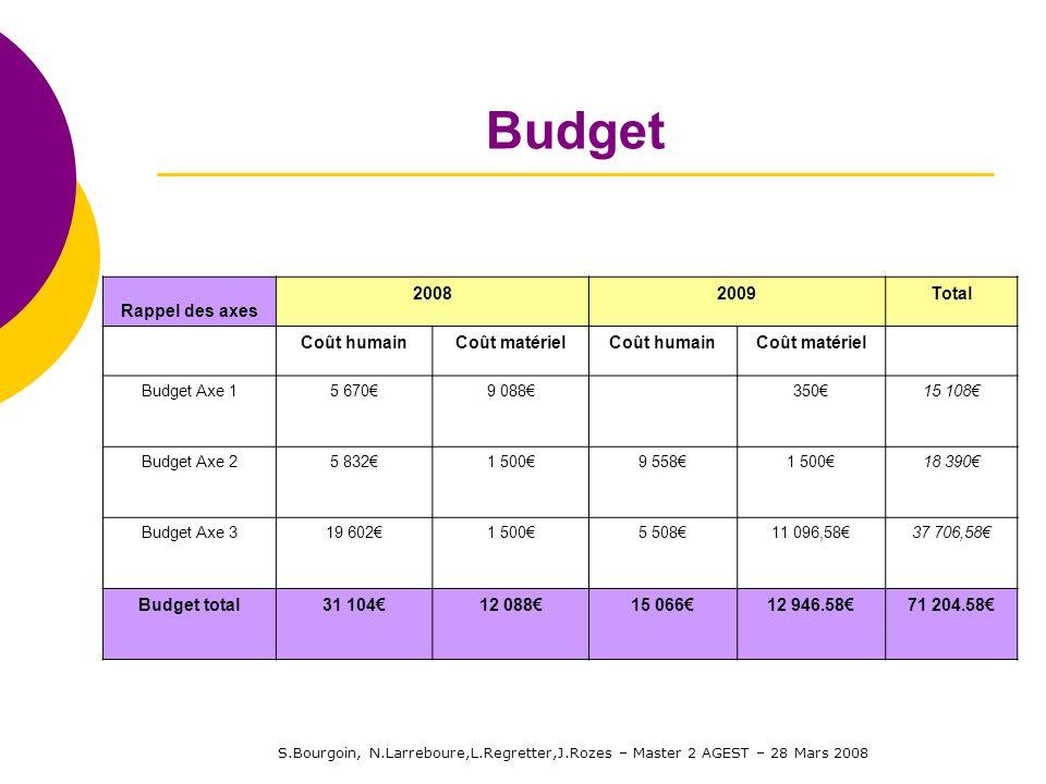 S.Bourgoin, N.Larreboure,L.Regretter,J.Rozes – Master 2 AGEST – 28 Mars 2008 Budget Rappel des axes 20082009Total Coût humainCoût matérielCoût humainC