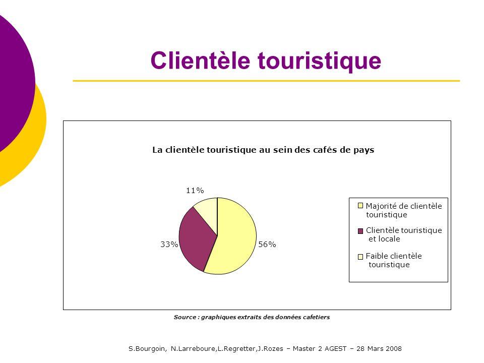 S.Bourgoin, N.Larreboure,L.Regretter,J.Rozes – Master 2 AGEST – 28 Mars 2008 Clientèle touristique La clientèle touristique au sein des cafés de pays