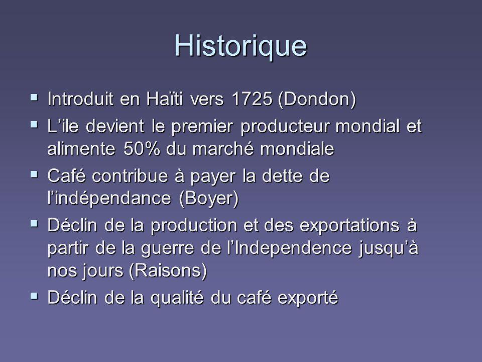 Historique Introduit en Haïti vers 1725 (Dondon) Introduit en Haïti vers 1725 (Dondon) Lile devient le premier producteur mondial et alimente 50% du marché mondiale Lile devient le premier producteur mondial et alimente 50% du marché mondiale Café contribue à payer la dette de lindépendance (Boyer) Café contribue à payer la dette de lindépendance (Boyer) Déclin de la production et des exportations à partir de la guerre de lIndependence jusquà nos jours (Raisons) Déclin de la production et des exportations à partir de la guerre de lIndependence jusquà nos jours (Raisons) Déclin de la qualité du café exporté Déclin de la qualité du café exporté