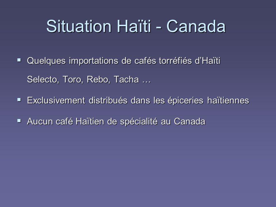 Quelques importations de cafés torréfiés dHaïti Selecto, Toro, Rebo, Tacha … Quelques importations de cafés torréfiés dHaïti Selecto, Toro, Rebo, Tacha … Exclusivement distribués dans les épiceries haïtiennes Exclusivement distribués dans les épiceries haïtiennes Aucun café Haïtien de spécialité au Canada Aucun café Haïtien de spécialité au Canada Situation Haïti - Canada