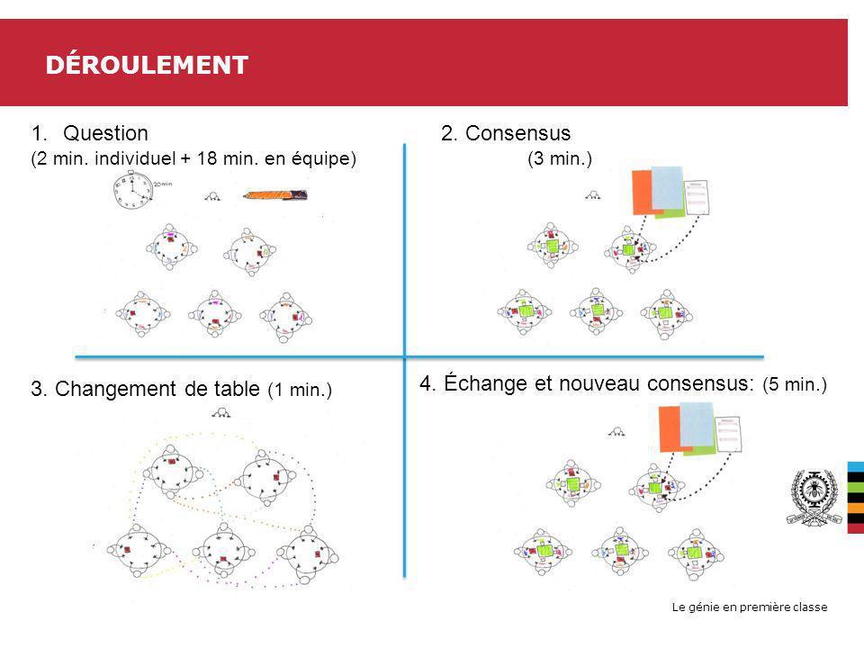 Le génie en première classe DÉROULEMENT 1.Question (2 min. individuel + 18 min. en équipe) 2. Consensus (3 min.) 3. Changement de table (1 min.) 4. Éc